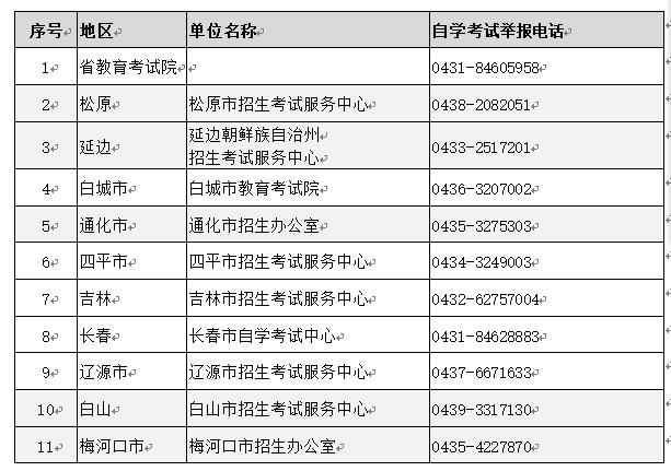 吉林省2021年10月份自学考试举报电话